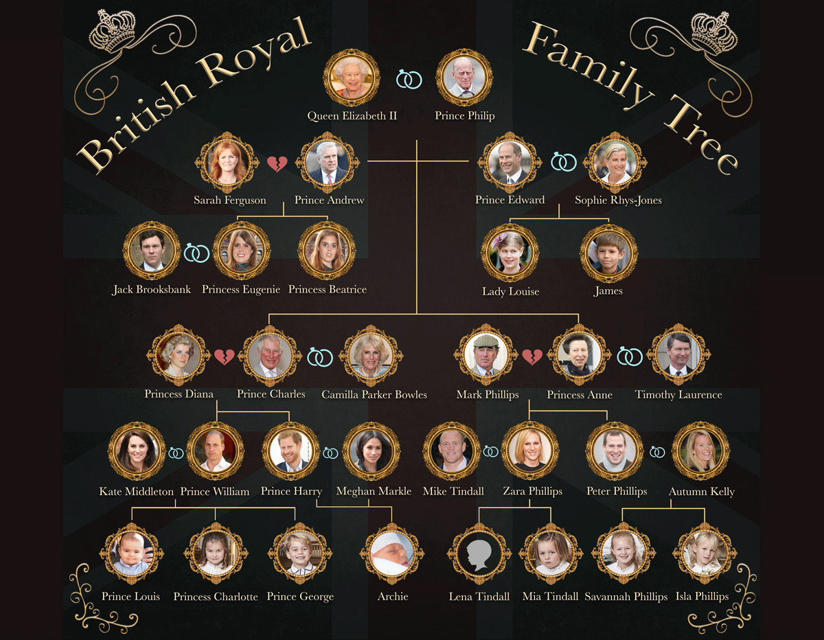 The Royal Family tree